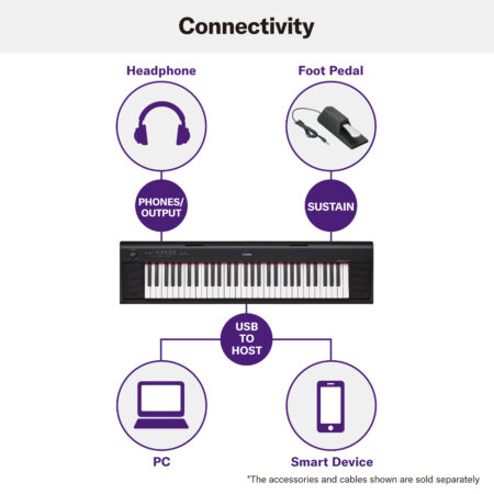 Connectivity Headphone Foot Pedal PHONES/ OUTPUT SUSTAIN YAMAHA USB TO HOST PC Smart Device *The accessories and cables shown are sold separately